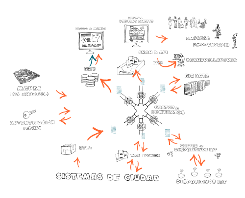Plataforma VLCi